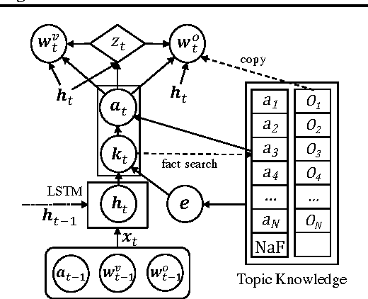 Figure 1 for A Neural Knowledge Language Model