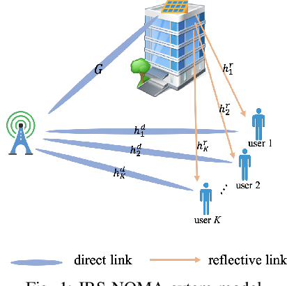 Figure 1 for A Reinforcement Learning Approach for an IRS-assisted NOMA Network