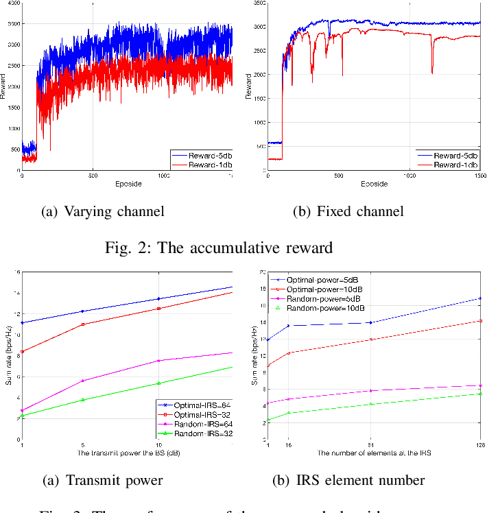Figure 2 for A Reinforcement Learning Approach for an IRS-assisted NOMA Network