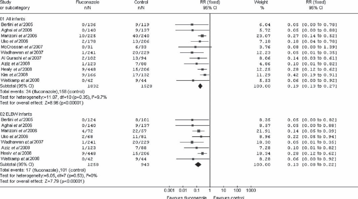 Figure 1 Effect of fl uconazole prophylaxis on invasive fungal infection in very low birthweight and extremely low birthweight infants: metaanalysis of before-after studies
