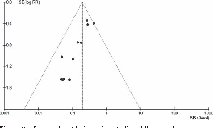 Figure 2 Funnel plot of before-after studies of fl uconazole prophylaxis for very low birthweight infants.