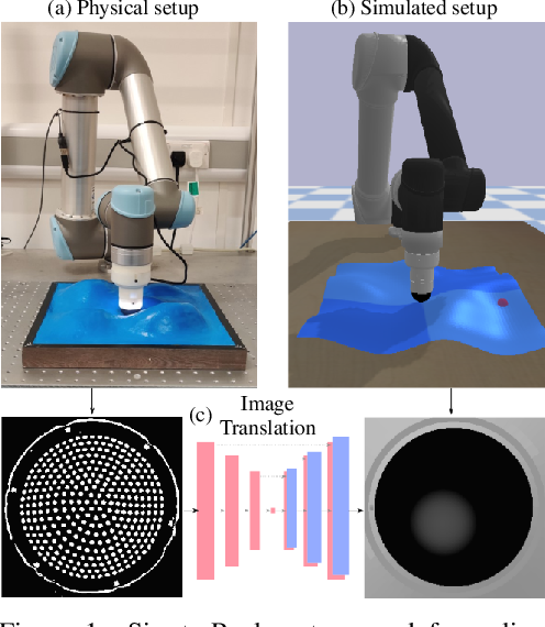 Figure 1 for Optical Tactile Sim-to-Real Policy Transfer via Real-to-Sim Tactile Image Translation