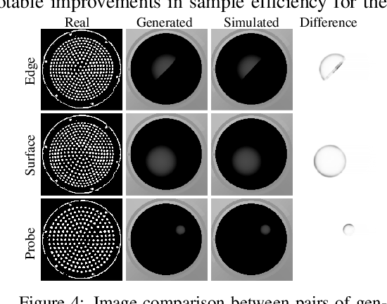 Figure 4 for Optical Tactile Sim-to-Real Policy Transfer via Real-to-Sim Tactile Image Translation
