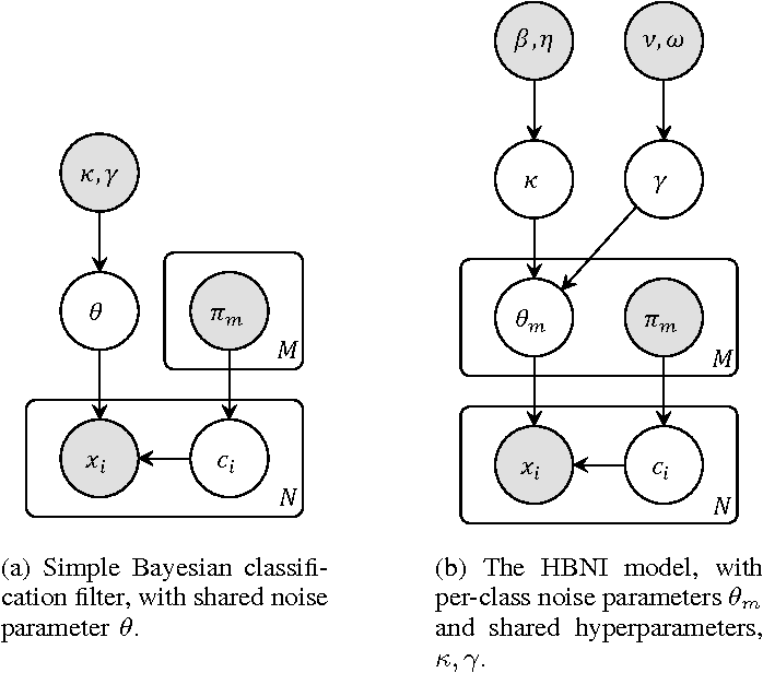 Figure 3 for Hierarchical Bayesian Noise Inference for Robust Real-time Probabilistic Object Classification