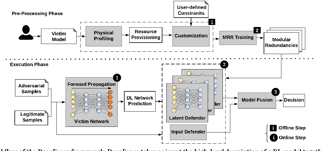 Figure 1 for DeepFense: Online Accelerated Defense Against Adversarial Deep Learning