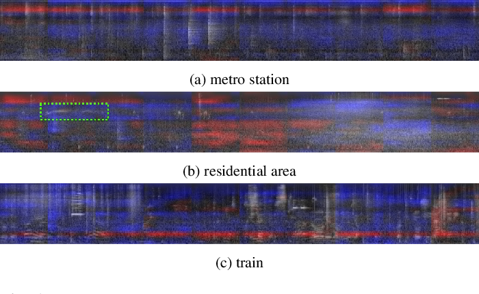 Figure 2 for Enhancing Sound Texture in CNN-Based Acoustic Scene Classification