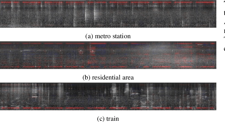 Figure 4 for Enhancing Sound Texture in CNN-Based Acoustic Scene Classification