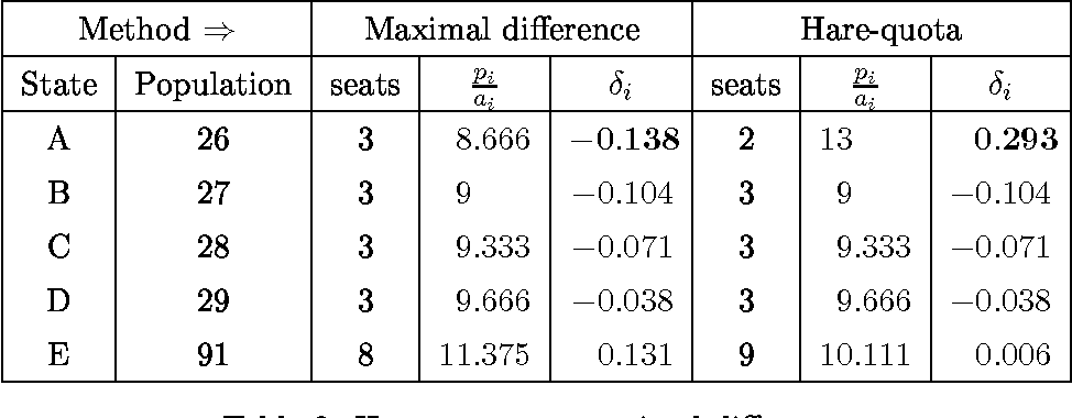 Table 2: Hare-quota vs. maximal di erence