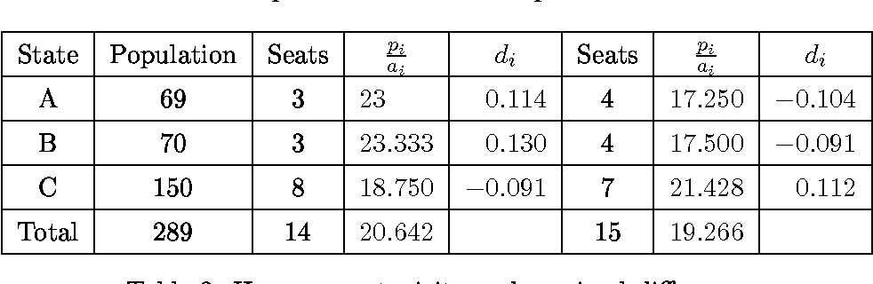 Table 3: House-monotonicity and maximal di erence
