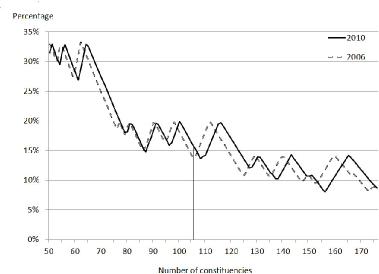 Figure 1: The decline of maximal di erence compared to increasing House size using voter data from 2006 and 2010.
