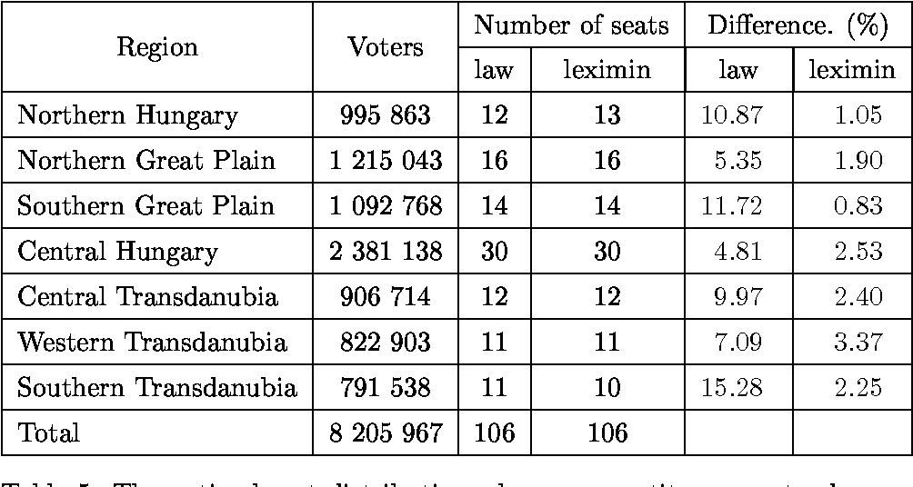 Table 5: The optimal seat distribution where no constituency extends over the region border