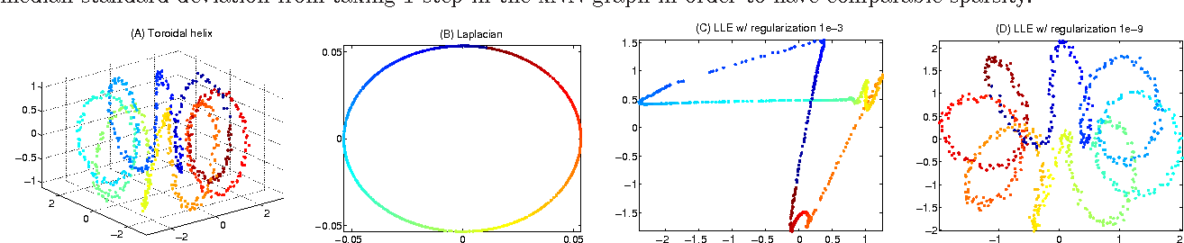 Figure 2 for An Analysis of the Convergence of Graph Laplacians