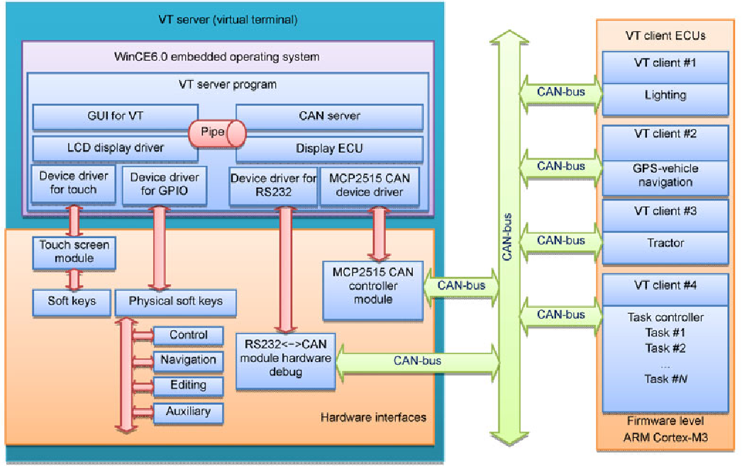 Figure 9 from Embedded software and hardware implementation system