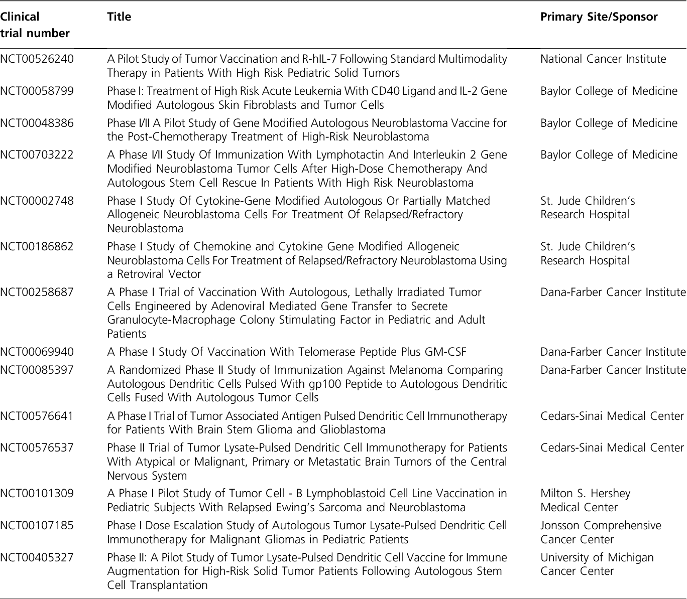 Table 5 from Immune-based therapeutics for pediatric cancer