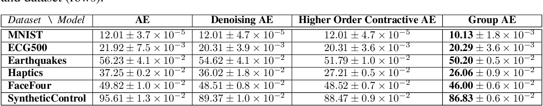 Figure 2 for Provable Finite Data Generalization with Group Autoencoder