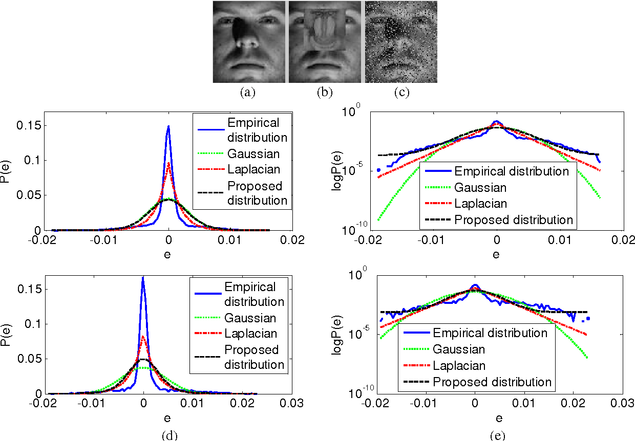Figure 1 for Regularized Robust Coding for Face Recognition