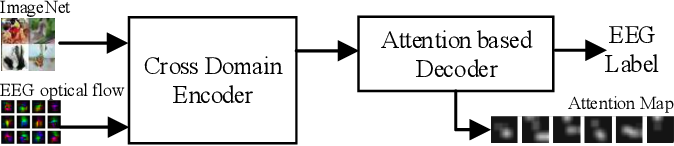 Figure 1 for Attention-based Transfer Learning for Brain-computer Interface