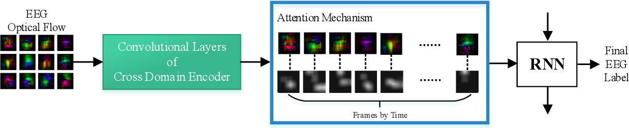 Figure 4 for Attention-based Transfer Learning for Brain-computer Interface