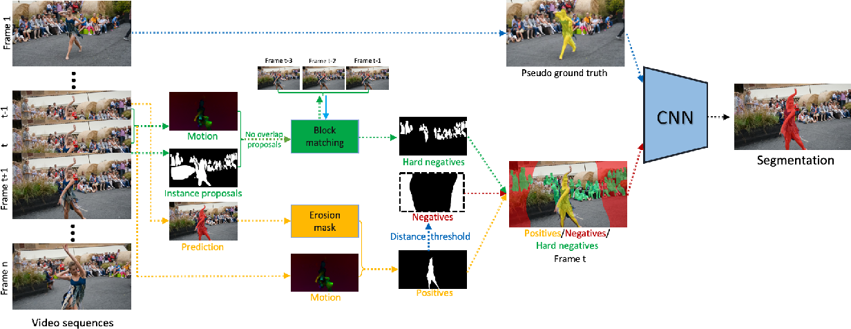 Figure 3 for Unsupervised Video Object Segmentation with Distractor-Aware Online Adaptation