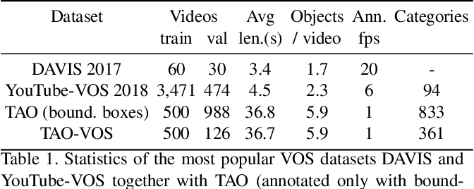 Figure 2 for Reducing the Annotation Effort for Video Object Segmentation Datasets