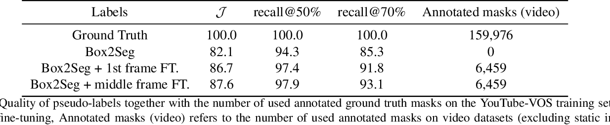 Figure 4 for Reducing the Annotation Effort for Video Object Segmentation Datasets