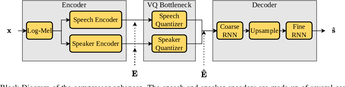 Figure 1 for Enhancing into the codec: Noise Robust Speech Coding with Vector-Quantized Autoencoders