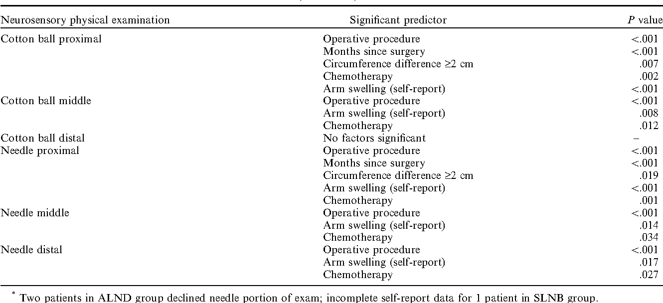 TABLE 5. Univariate predictors of decreased or absent sensation to upper-extremity neurosensory physical examination (N = 170)*