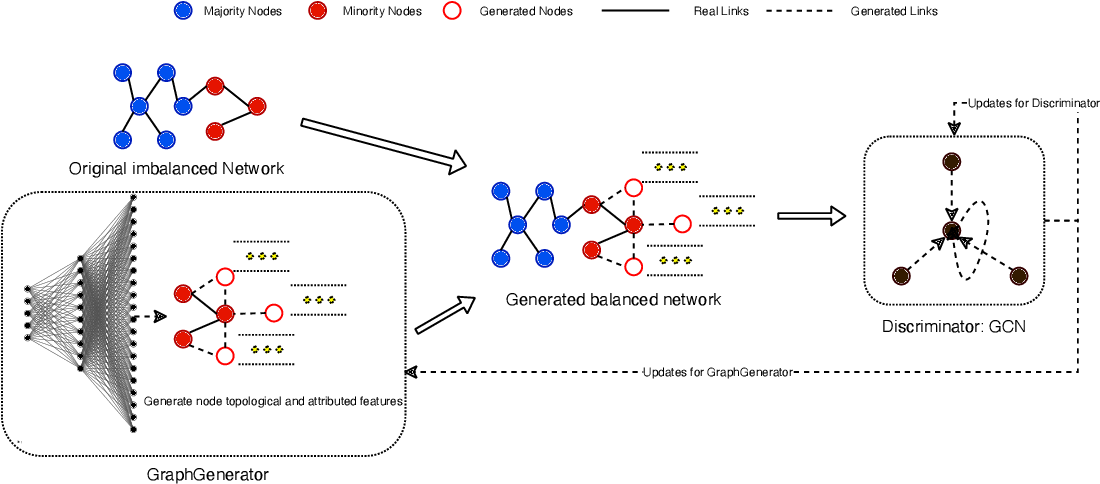 Figure 3 for ImGAGN:Imbalanced Network Embedding via Generative Adversarial Graph Networks