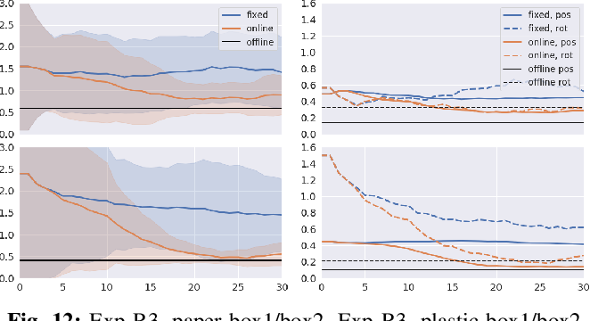 Figure 4 for Online Learning in Planar Pushing with Combined Prediction Model