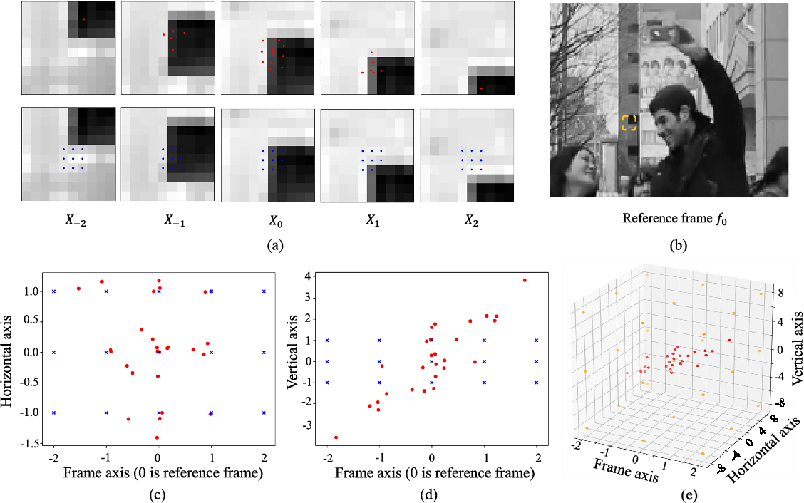 Figure 3 for Learning Spatial and Spatio-Temporal Pixel Aggregations for Image and Video Denoising