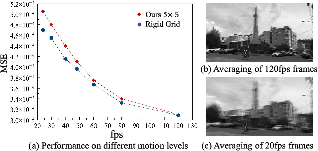 Figure 4 for Learning Spatial and Spatio-Temporal Pixel Aggregations for Image and Video Denoising