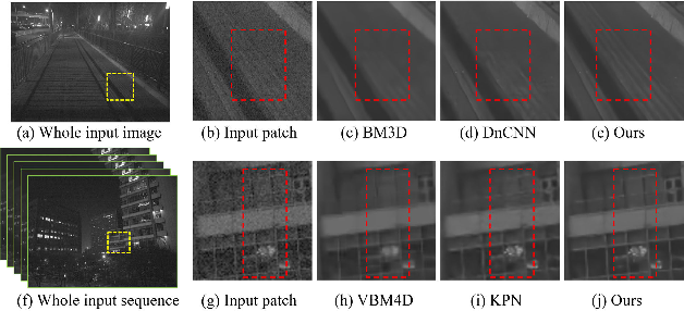 Figure 1 for Learning Spatial and Spatio-Temporal Pixel Aggregations for Image and Video Denoising