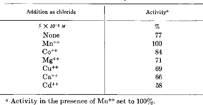 TABLE IV Specijicity of divalent cation activation