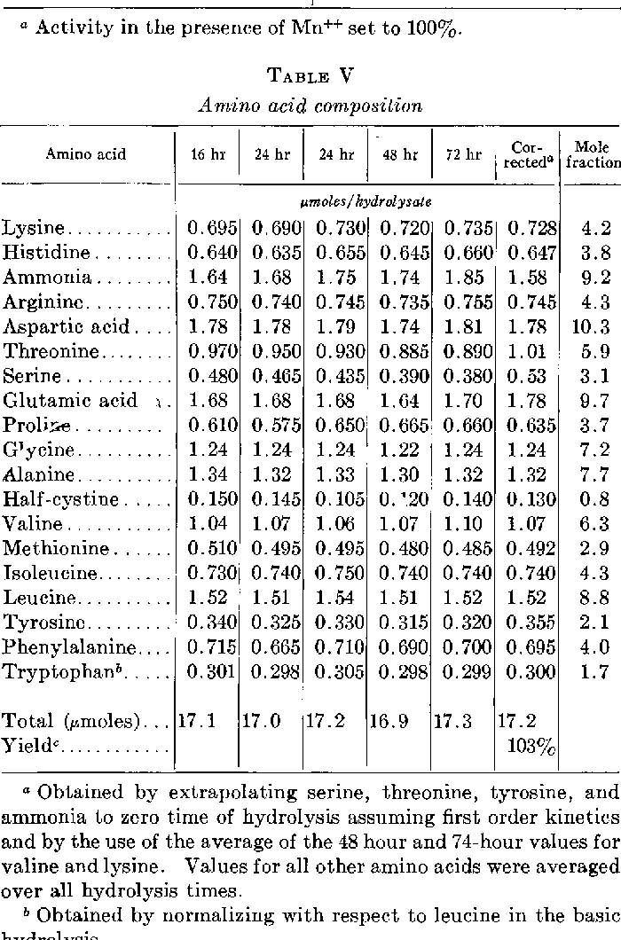 TABLE V Amino acid composition