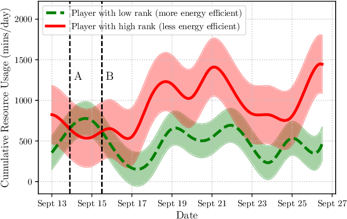 Figure 1 for A Novel Graphical Lasso based approach towards Segmentation Analysis in Energy Game-Theoretic Frameworks