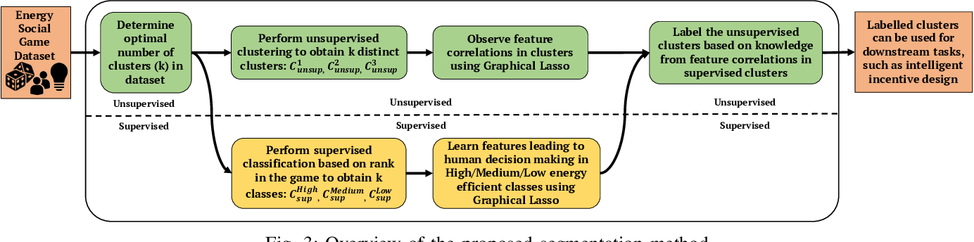 Figure 3 for A Novel Graphical Lasso based approach towards Segmentation Analysis in Energy Game-Theoretic Frameworks