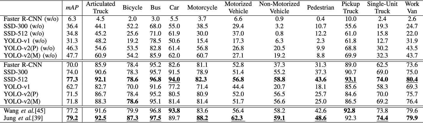Table V from MIO-TCD: A New Benchmark Dataset for Vehicle