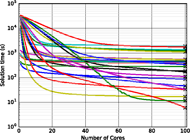 Figure 1 for Elastic Solver: Balancing Solution Time and Energy Consumption
