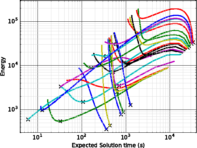 Figure 3 for Elastic Solver: Balancing Solution Time and Energy Consumption