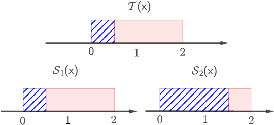 Figure 1 for Aggregating From Multiple Target-Shifted Sources