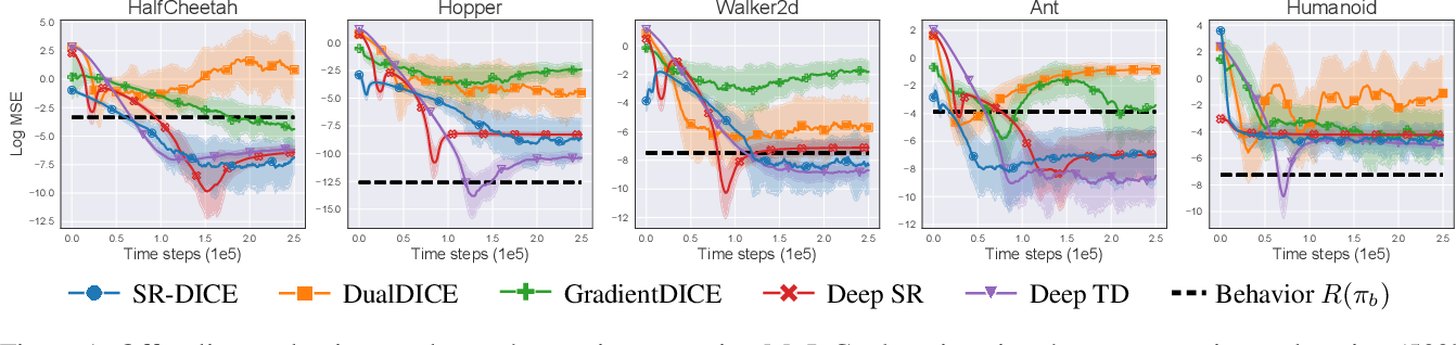 Figure 1 for A Deep Reinforcement Learning Approach to Marginalized Importance Sampling with the Successor Representation