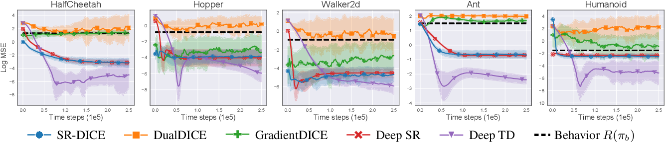 Figure 3 for A Deep Reinforcement Learning Approach to Marginalized Importance Sampling with the Successor Representation