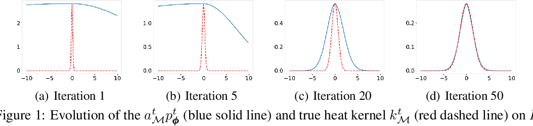 Figure 1 for Learning Manifold Implicitly via Explicit Heat-Kernel Learning