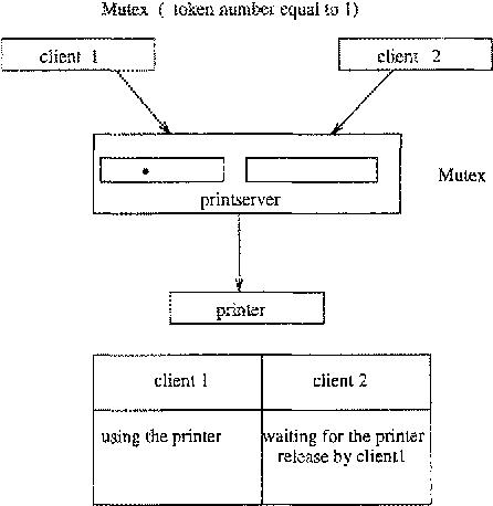 On tasks synchronization with the MMS protocol - Semantic Scholar