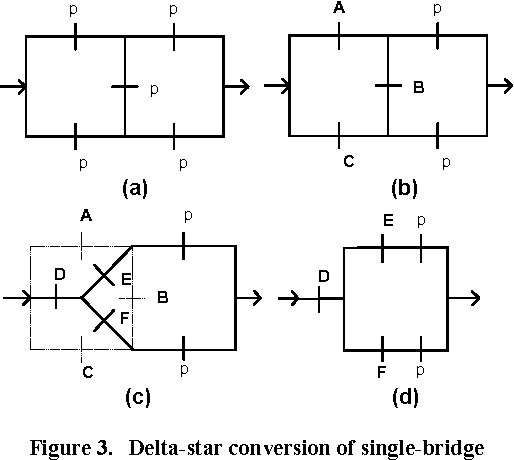 Reliability evaluation of scalable complex networks through