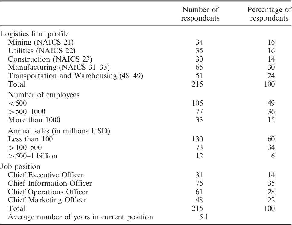Naics Chief Executive Officer - Mariagegironde