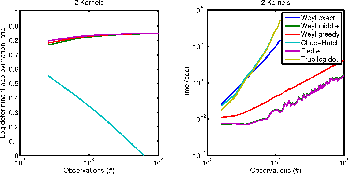 Figure 1 for Scalable Gaussian Processes for Characterizing Multidimensional Change Surfaces