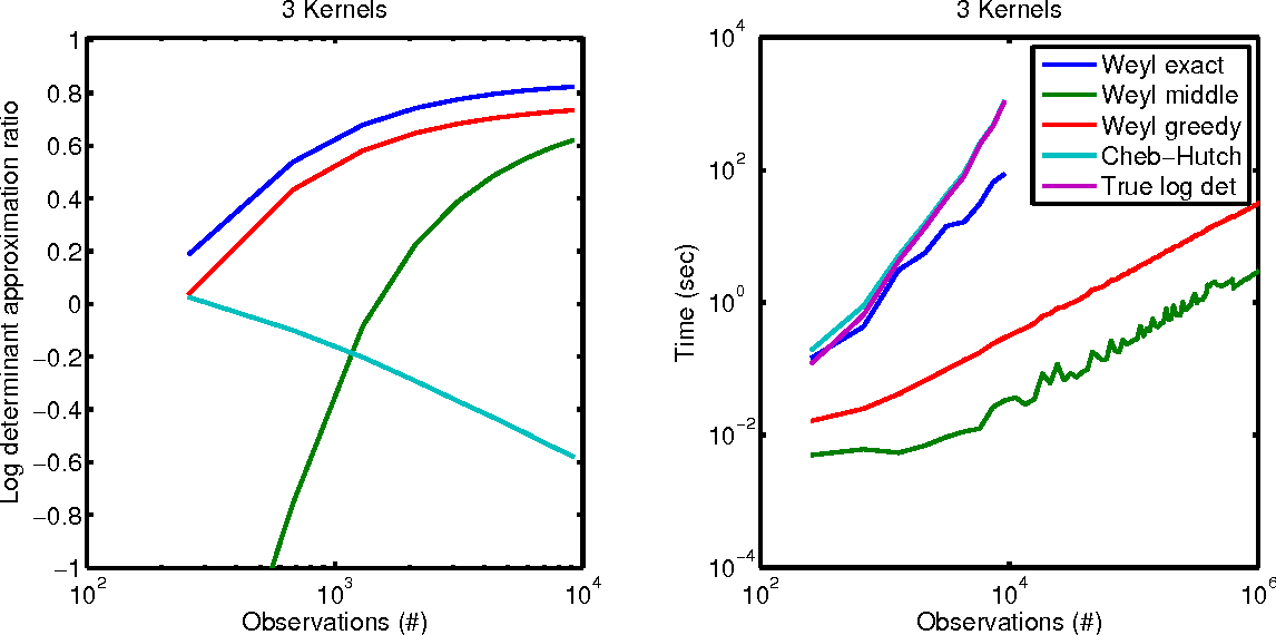Figure 3 for Scalable Gaussian Processes for Characterizing Multidimensional Change Surfaces