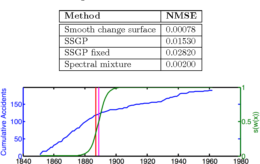 Figure 2 for Scalable Gaussian Processes for Characterizing Multidimensional Change Surfaces