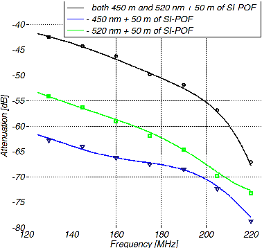 Figure 4 from WDM for application in passive POF LAN